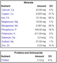 Morel Minerals Protein